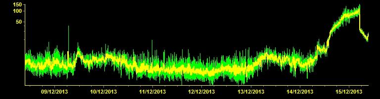 Tremor Ätna 15.12.2013